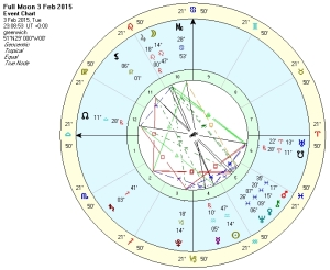 Full-Moon-in-Leo-Chart